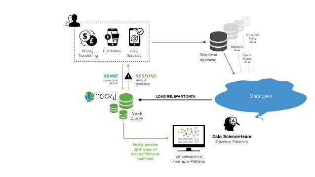 Money Transferring Purchases Bank Services Neo4j powers 360° view of transactions in real-time Neo4j Cluster SENSE Transac...