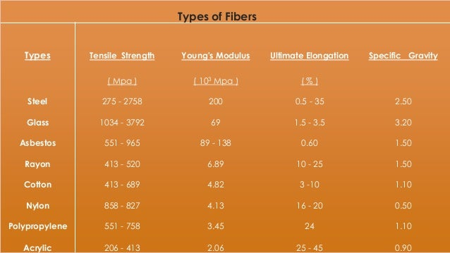 Modulus of elasticity of wood in n mm2