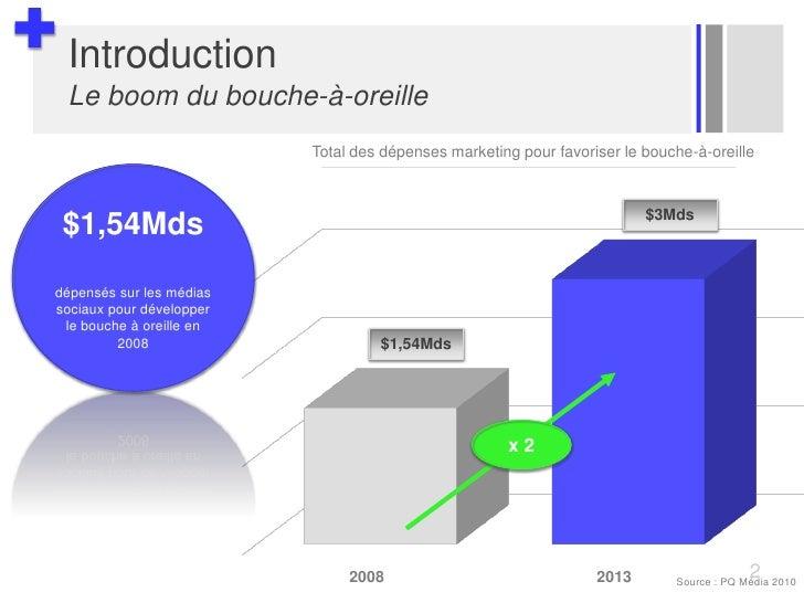 IntroductionLe boom du bouche-à-oreille<br />Total des dépenses marketing pour favoriser le bouche-à-oreille<br />$1,54Mds...