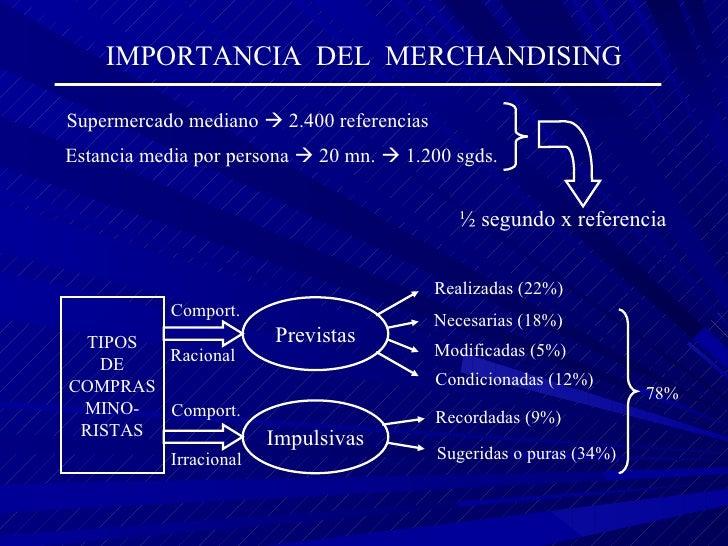 IMPORTANCIA   DEL  MERCHANDISING Supermercado mediano    2.400 referencias Estancia media por persona    20 mn.    1.20...