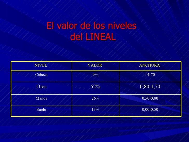 El valor de los niveles  del LINEAL NIVEL  VALOR  ANCHURA  Cabeza 9% >1,70 Ojos 52% 0,80-1,70 Manos 26% 0,50-0,80 Suelo 13...