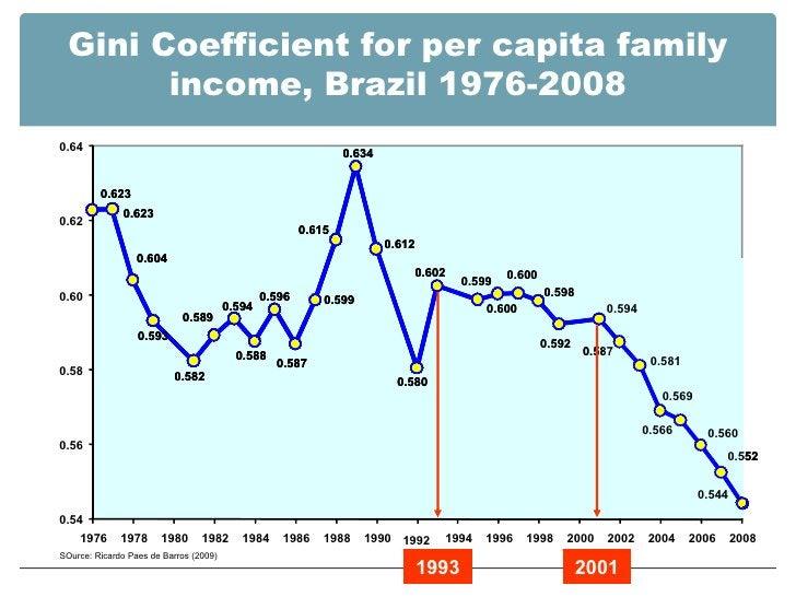 Gini Coefficient for per capita family income, Brazil 1976-2008 SOurce: Ricardo Paes de Barros (2009) 0.54 0.56 0.58 0.60 ...