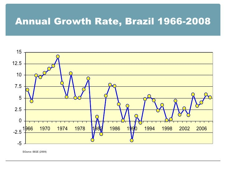 Annual Growth Rate, Brazil 1966-2008 SOurce: IBGE (2009)
