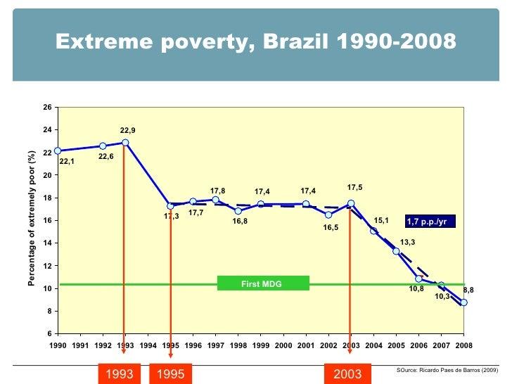 SOurce: Ricardo Paes de Barros (2009) Extreme poverty, Brazil 1990-2008 22,1 22,6 22,9 17,3 17,7 17,8 16,8 17,4 17,4 16,5 ...