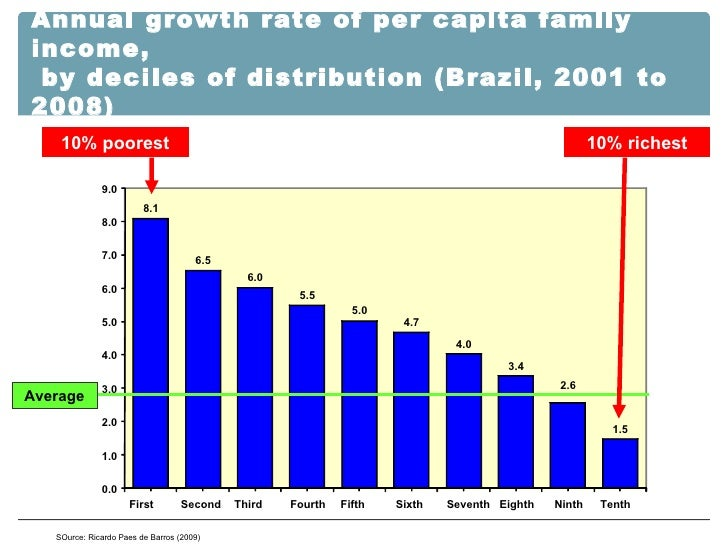 SOurce: Ricardo Paes de Barros (2009) Annual growth rate of per capita family income,  by deciles of distribution (Brazil,...