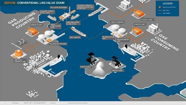 Wärtsilä LNG Solutions Slide 3