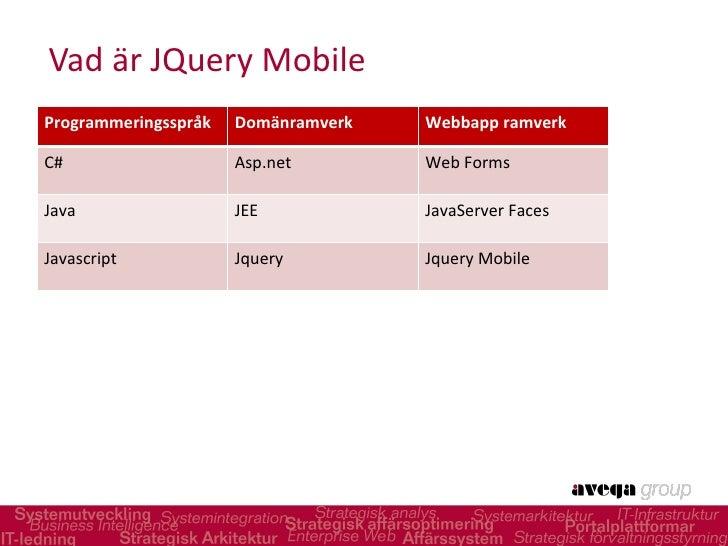 Vad är JQuery Mobile Programmeringsspråk Domänramverk Webbapp ramverk C# Asp.net Web Forms Java JEE JavaServer Faces Java...