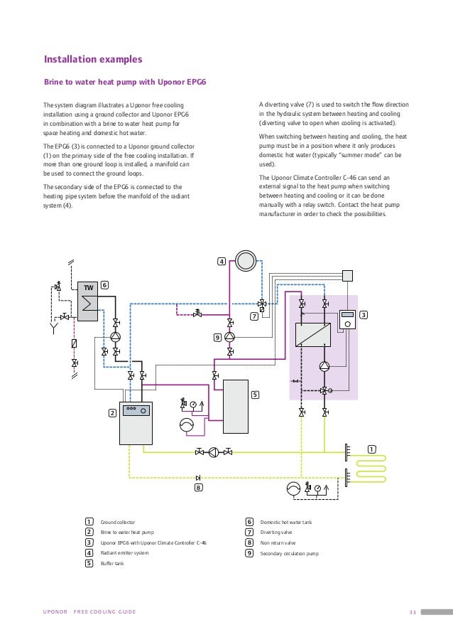 Free cooling guide 02 201346512 33 twm643123456787958129installation examplesbrine to water heat pump with uponor epg6the system diagram illustrates a uponor asfbconference2016 Images