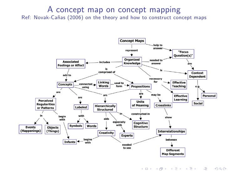 Concept Map About Evolution.Free Idea Maps Toward Agility Mapping