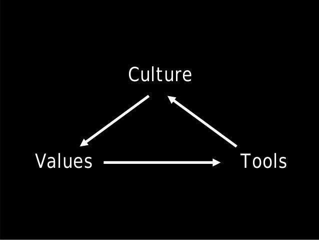Values Tools Culture