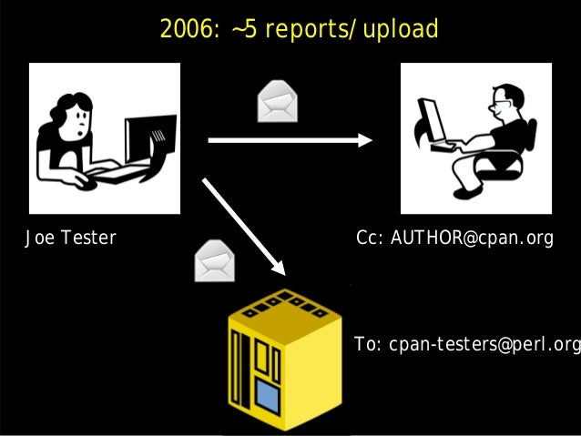 NOT fun for CPAN authors Disabled author CC's Notification through a central service Added author contact preferences