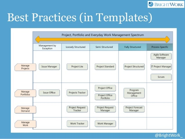 Free Sharepoint Project Management Templates From Brightwork And Atid