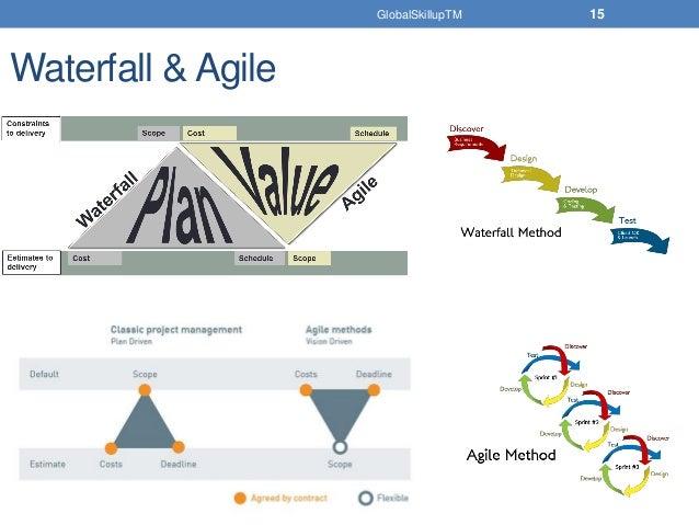 Free Online Agile & SCRUM Study Training Material for PMI ACP Certifi…
