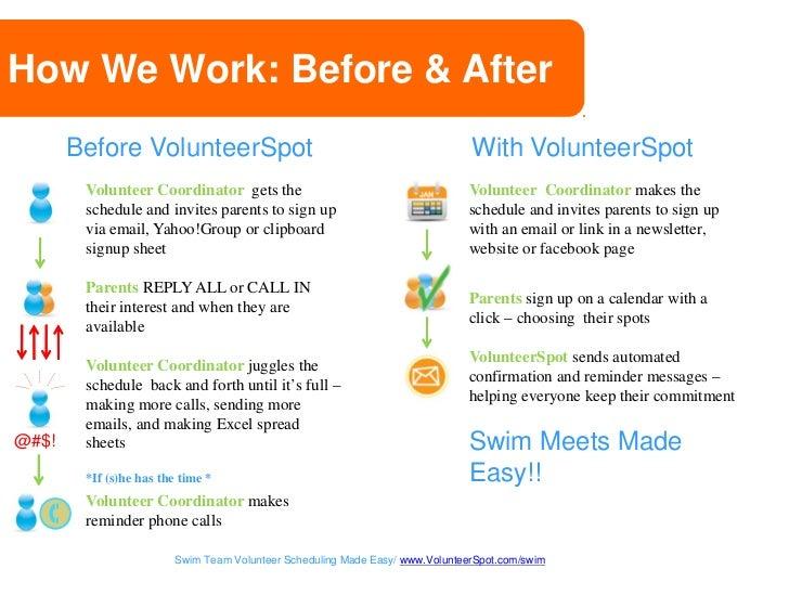 Swim Team Volunteer Scheduler - FREE & Easy by VolunteerSpot