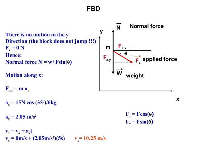 Free body diagram 11 fbd m fa n w normal force ccuart Image collections