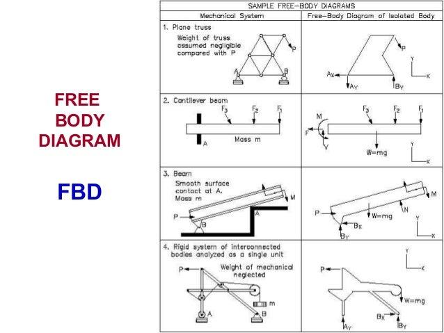 free body diagram rh slideshare net engineering mechanics free body diagram pdf engineering mechanics free body diagram