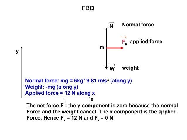 force diagram generator schematics wiring diagrams u2022 rh seniorlivinguniversity co Shear Force Diagram Hill shear force and bending moment diagram tool