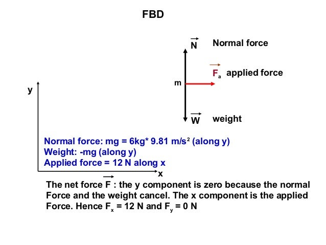Free body diagram 8 fbd m fa n w normal force ccuart Image collections