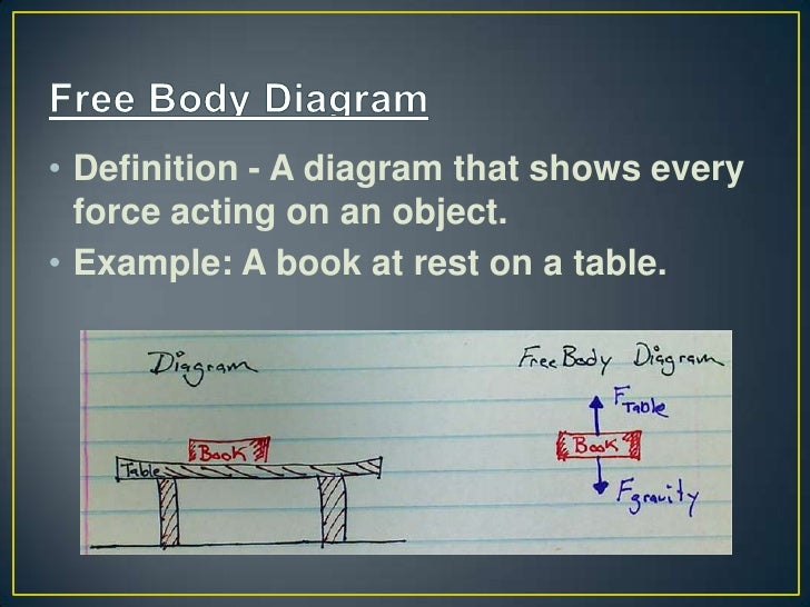 A force diagram definition search for wiring diagrams free body diagrams rh slideshare net a force diagram definition torque force diagram ccuart Images