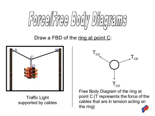 Fbd diagram maker circuit wiring and diagram hub free body diagrams rh slideshare net free body diagram maker centripetal force diagram ccuart Images