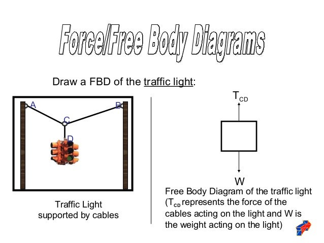 Drawing Force Diagrams Ppt Diy Enthusiasts Wiring Diagrams