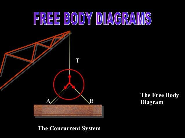 Freebodydigram