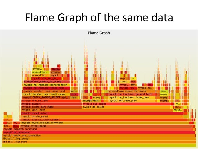 Problem  Solved  • Comparing  two  flame  graphs  was  trivial  – MySQL  codepath  difference  suggested  different  compi...