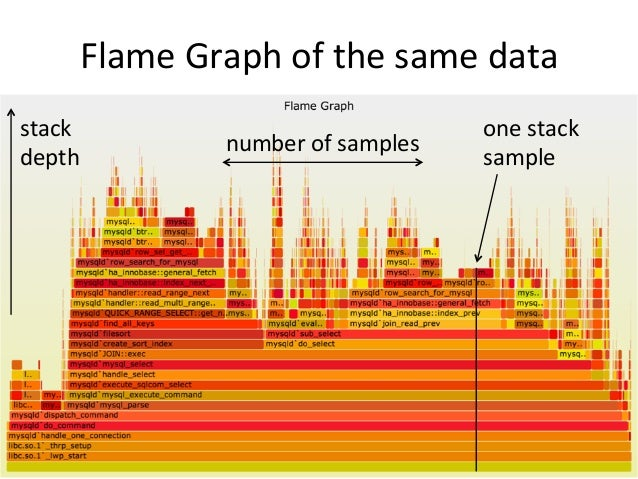 Flame  Graphs:  Defini=on  • Boxes:  are  func=ons  – Visualizes  a  frame  of  a  stack  trace  • y-‐axis:  stack  depth...