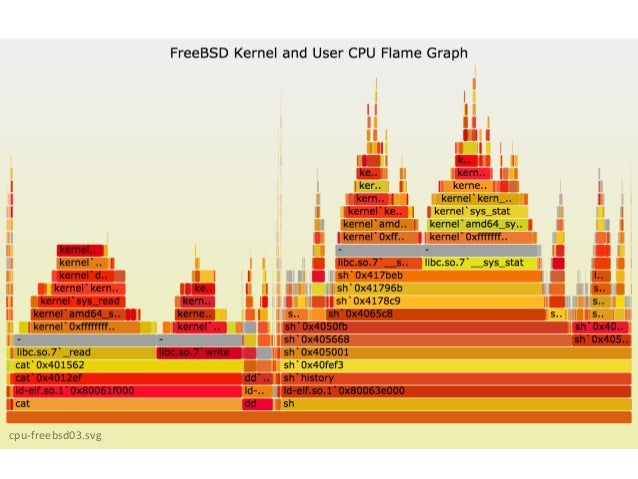 CPU:  Commands  • DTrace  kernel  stack  sampling  at  199  Hertz,  60  s:  # dtrace -x stackframes=100 -n 'profile-199 /a...