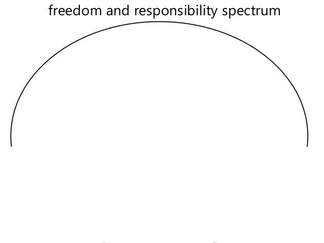 freedom and responsibility spectrum