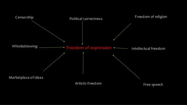 Freedom of expression and public interest in media Slide 2
