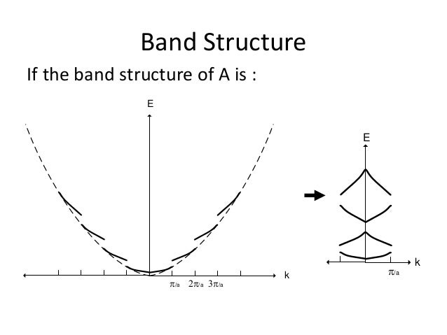 Band structure of metals pdf free