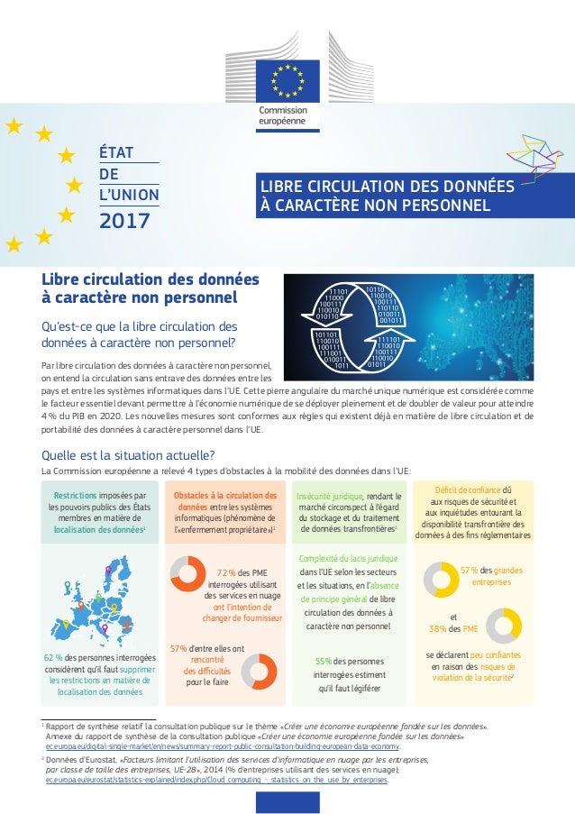ÉTAT DE L'UNION 2017 LIBRE CIRCULATION DES DONNÉES À CARACTÈRE NON PERSONNEL Libre circulation des données à caractère non...