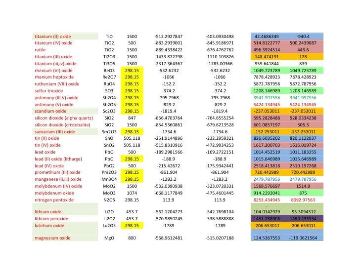 Free gibbs eenergy calculations for the reacion of alpha alumina with 2 titanium ii oxide ccuart Choice Image