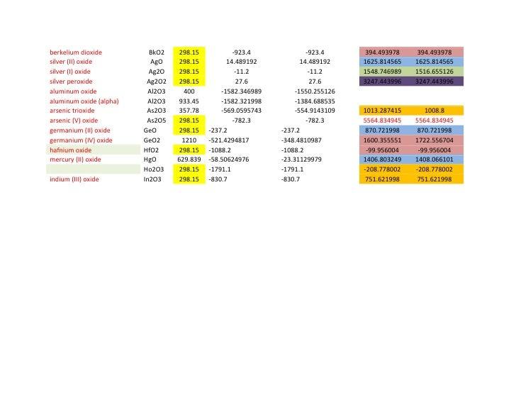 Free gibbs eenergy calculations for the reacion of alpha alumina with 4 berkelium ccuart Image collections