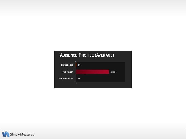 AUDIENCE PROFILE (AVERAGE)  Klout Score   34  True Reach            2,025Amplification   13