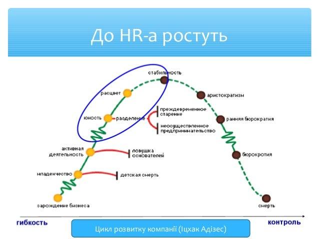 До HR-а ростуть  Цикл розвитку компанії (Іцхак Адізес)
