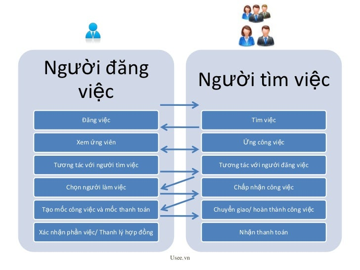 Usee.vn<br />