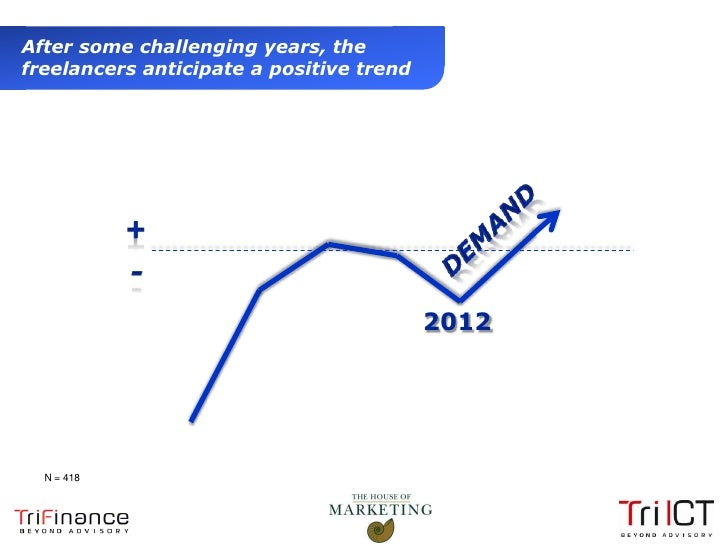 After some challenging years, the  freelancers anticipate a positive trend                                            2012...