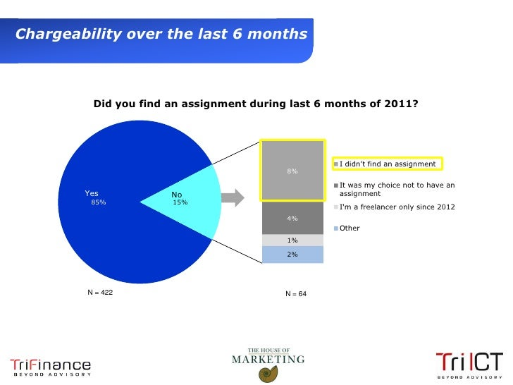 Chargeability over the last 6 months                 Did you find an assignment during last 6 months of 2011?             ...