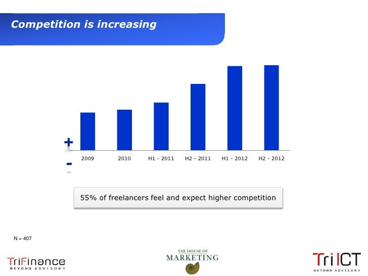 Competition is increasing                2009      2010    H1 - 2011   H2 - 2011   H1 - 2012   H2 - 2012                55...