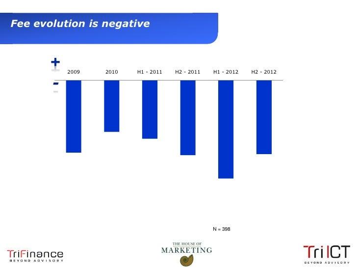 Fee evolution is negative                2009   2010   H1 - 2011   H2 - 2011   H1 - 2012   H2 - 2012                      ...