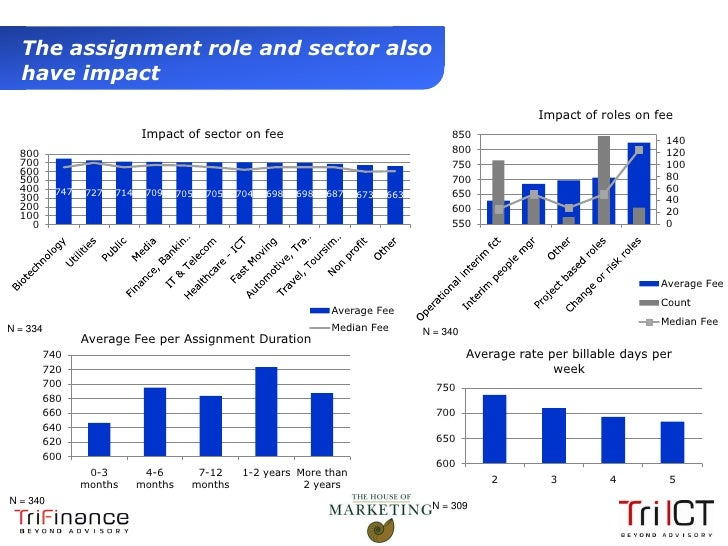The assignment role and sector also   have impact                                                                         ...