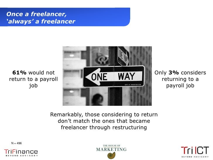 Once a freelancer,  'always' a freelancer     61% would not                                       Only 3% considers    ret...