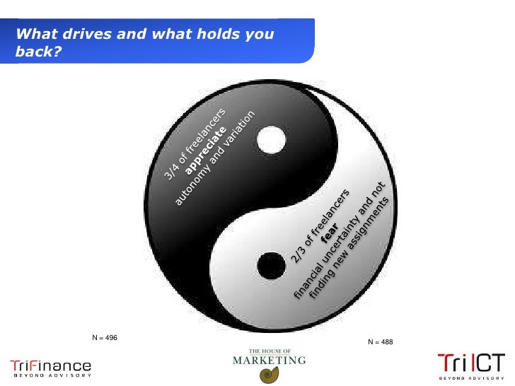 What drives and what holds you  back?                N = 496                                   N = 488Presentation1