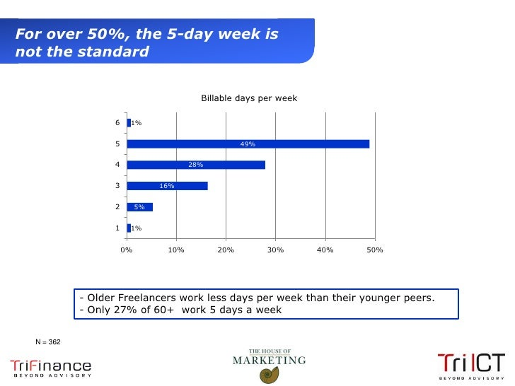 For over 50%, the 5-day week is  not the standard                                               Billable days per week    ...