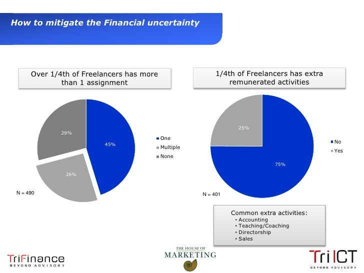 How to mitigate the Financial uncertainty           Over 1/4th of Freelancers has more                   1/4th of Freelanc...