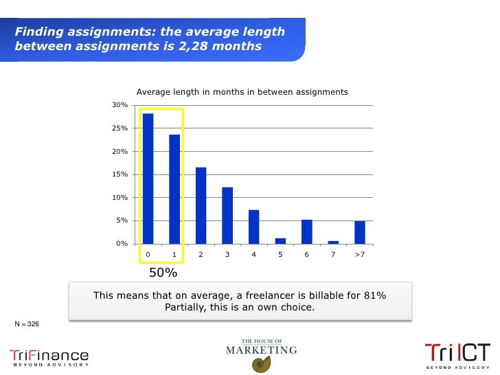 Finding assignments: the average length  between assignments is 2,28 months                         Average length in mont...