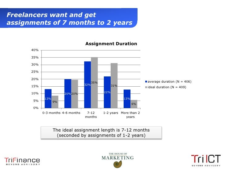 Freelancers want and get  assignments of 7 months to 2 years                                              Assignment Durat...