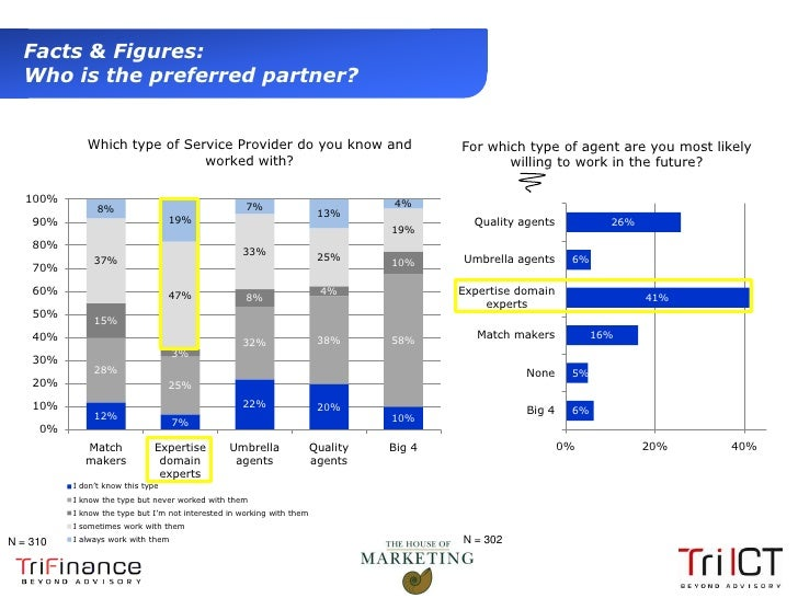 Facts & Figures:   Who is the preferred partner?                 Which type of Service Provider do you know and           ...